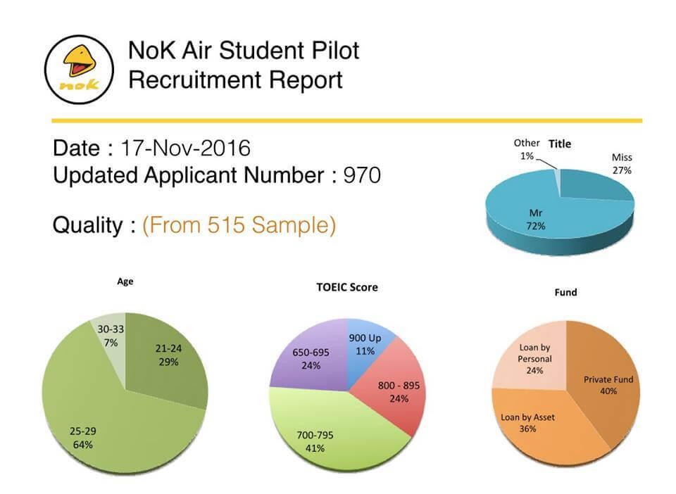 nok air student pilot report