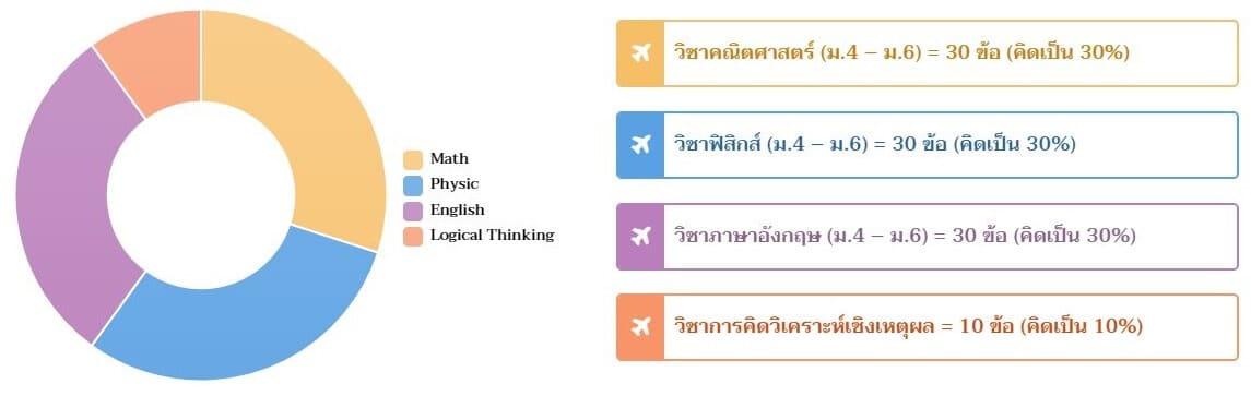 วิชาที่ใช้สอบข้อเขียน สถาบันการบินพลเรือน
