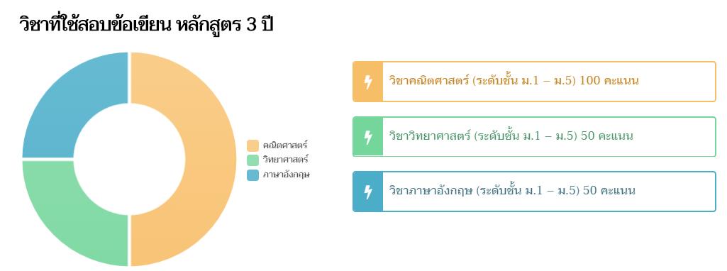 Weight Score สอบข้อเขียนโรงเรียนช่างการไฟฟ้าส่วนภูมิภาค 2561