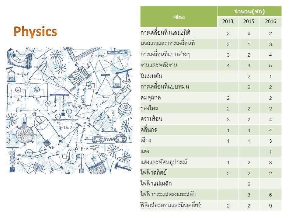 แนวข้อสอบทุนนักบินฝึกหัด student pilot thai air asia