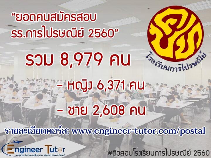 ยอดคนสมัครสอบโณงเรียนการไปรษณีย์ 2560