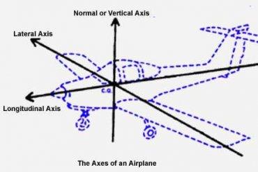 รู้-หรือ-ไม่ การควบคุมทิศทางการบิน ตอนที่ 1