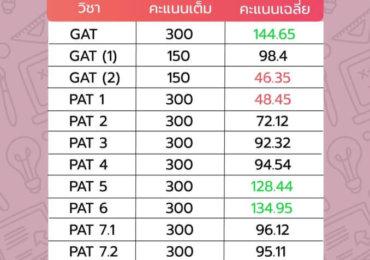 คะแนนเฉลี่ย GAT/PAT ประจำปี 2561 (กุมภาพันธ์ 2561)