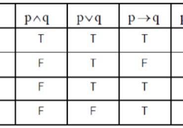 ตรรกศาสตร์ – การจำตารางค่าความจริง (Truth Table)