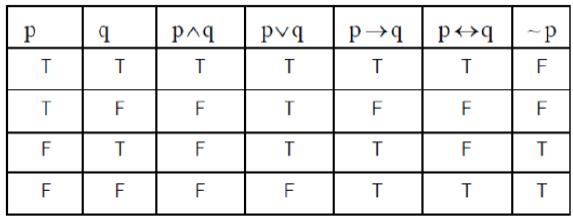 หลักการจำตารางค่าความจริง Truth Table