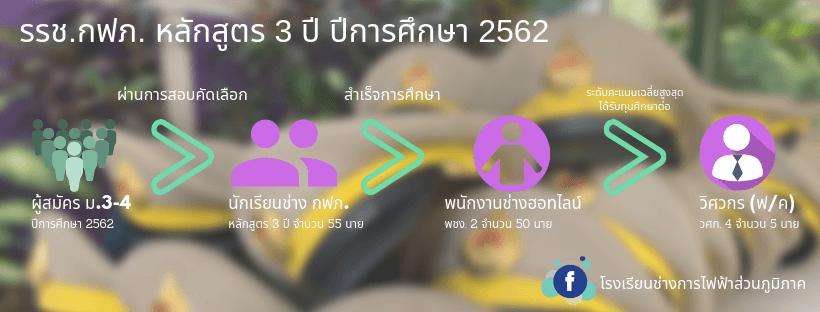 ติวสอบโรงเรียนช่างการไฟฟ้าส่วนภูมิภาค หลักสูตร 3 ปี 2562