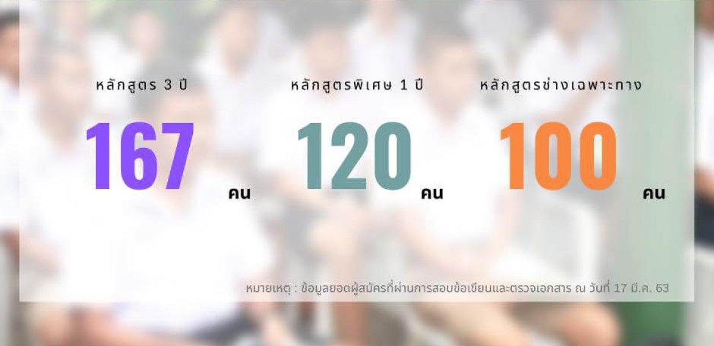 ประกาศรายชื่อผู้ผ่านการทดสอบในรอบข้อเขียน โรงเรียนช่างการไฟฟ้าส่วนภูมิภาค ทั้ง 3 หลักสูตร ประจำปี 2563