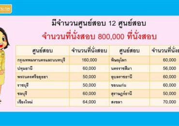 รายชื่อศูนย์สอบและจำนวนที่นั่งสอบ สำนักงาน ก.พ. 2564