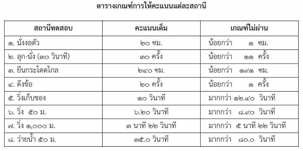 ติวสอบโรงเรียนเตรียมทหารส่วนของกองทัพเรือ 2564
